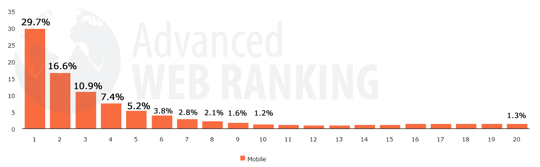 モバイルサイトのグラフ:検索順位1位~10位のクリック率